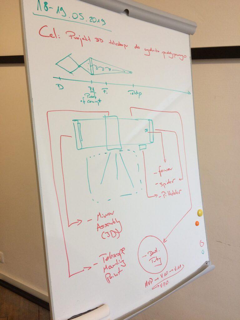 schemat stworzenia teleskopu Telescope Prime