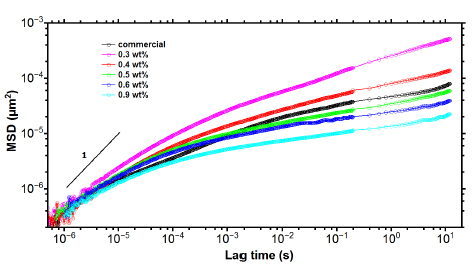 Parametry MSD mierzonych próbek majonezu. Zaznaczono linię o nachyleniu równym 1.